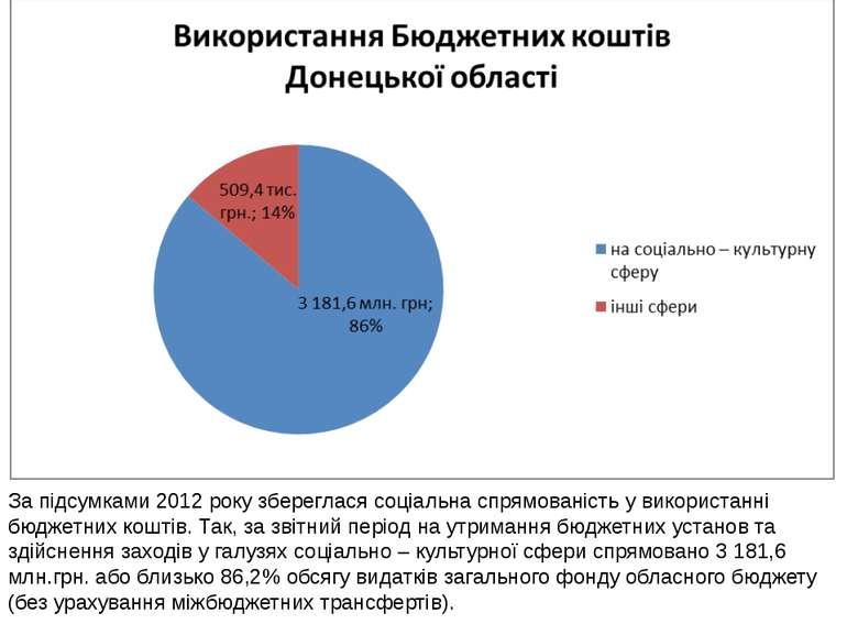 За підсумками 2012 року збереглася соціальна спрямованість у використанні бюд...
