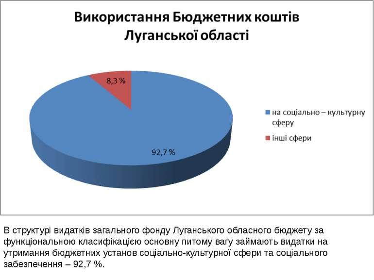 В структурі видатків загального фонду Луганського обласного бюджету за функці...