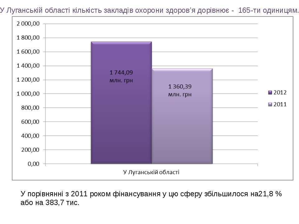 У Луганській області кількість закладів охорони здоров'я дорівнює - 165-ти од...
