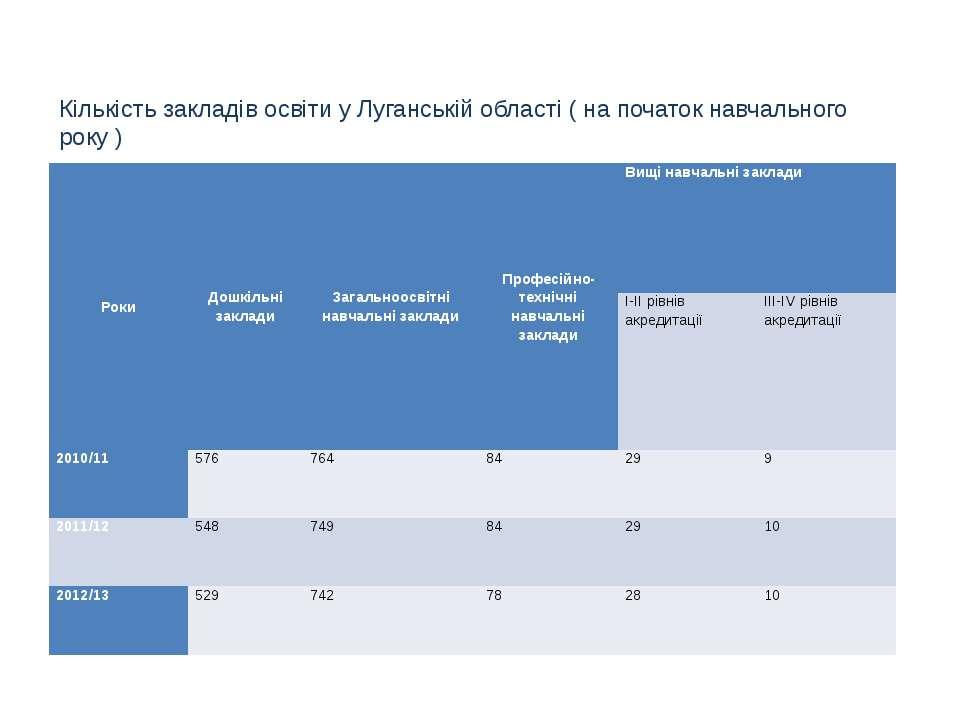 Кількість закладів освіти у Луганській області ( на початок навчального року ...