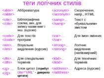теги логічних стилів Аббревіатура Скорочення, напр., HTML … Бібліографічна сс...