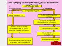 Формалізація задачі, побудова інформаційної моделі Математична постановка зад...