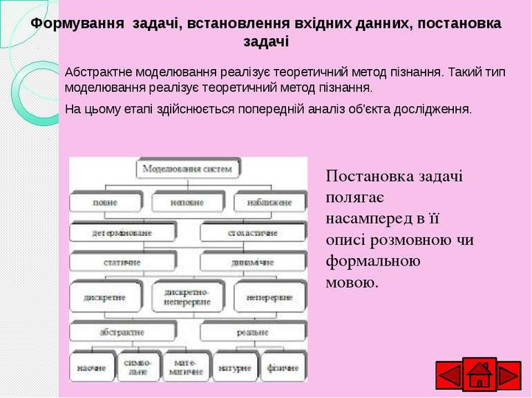 Розробка алгоритму розв'язування задачі Алгоритм розробляється на основі побу...