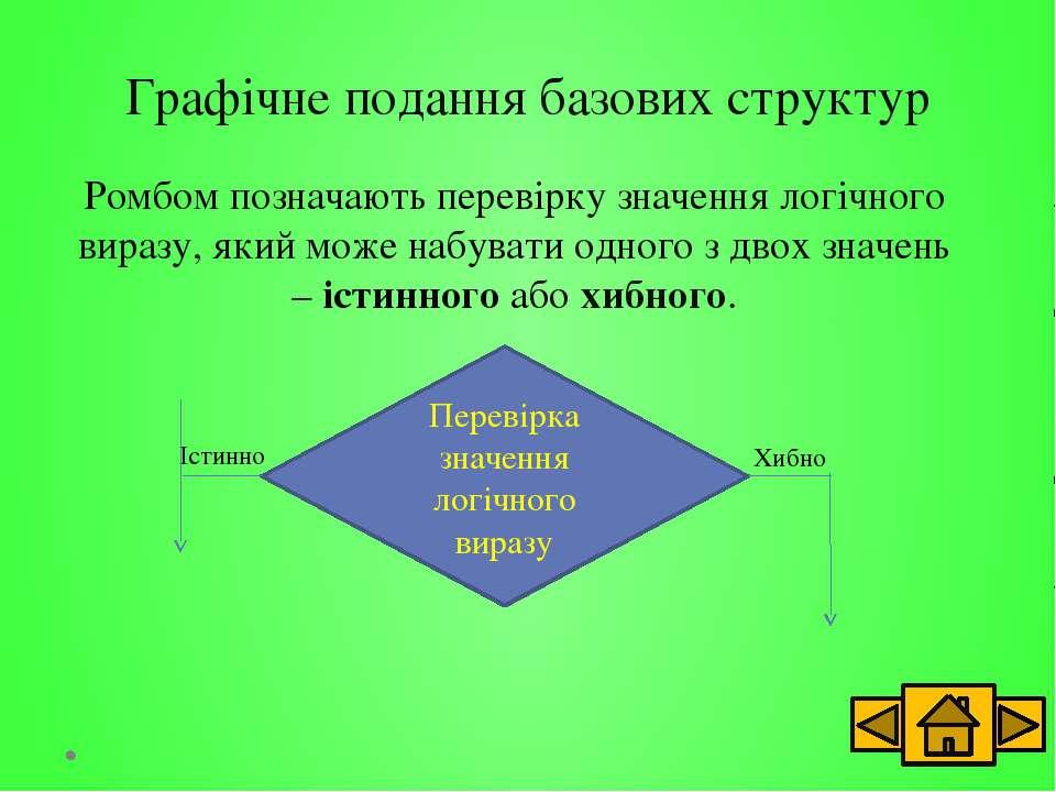 Графічне подання базових структур Алгоритм можна подати як послідовність трьо...