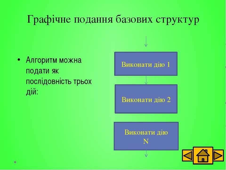Цикл «до» Виконати дію Перевірка значення логічного виразу Хибно Істинно Споч...