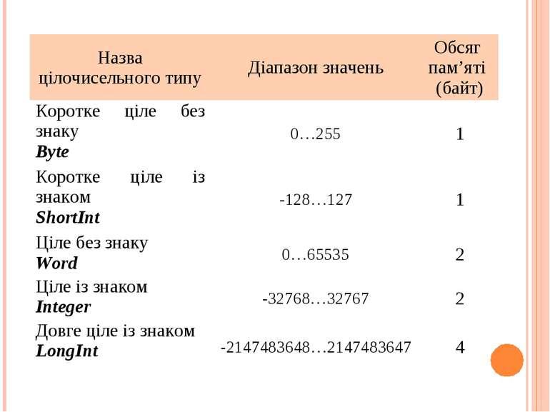 Назва цілочисельного типу Діапазон значень Обсяг пам'яті (байт) Коротке ціле ...