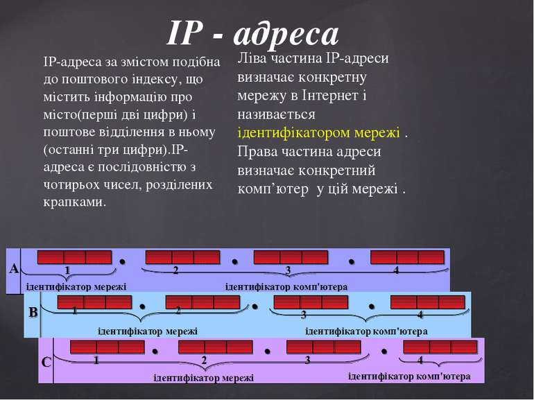 IP - адреса IP-адреса за змістом подібна до поштового індексу, що містить інф...