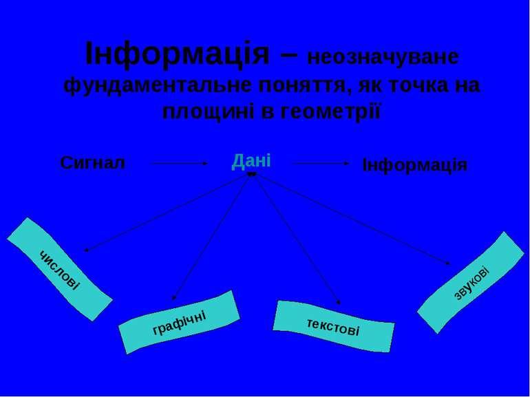 Інформація – неозначуване фундаментальне поняття, як точка на площині в геоме...