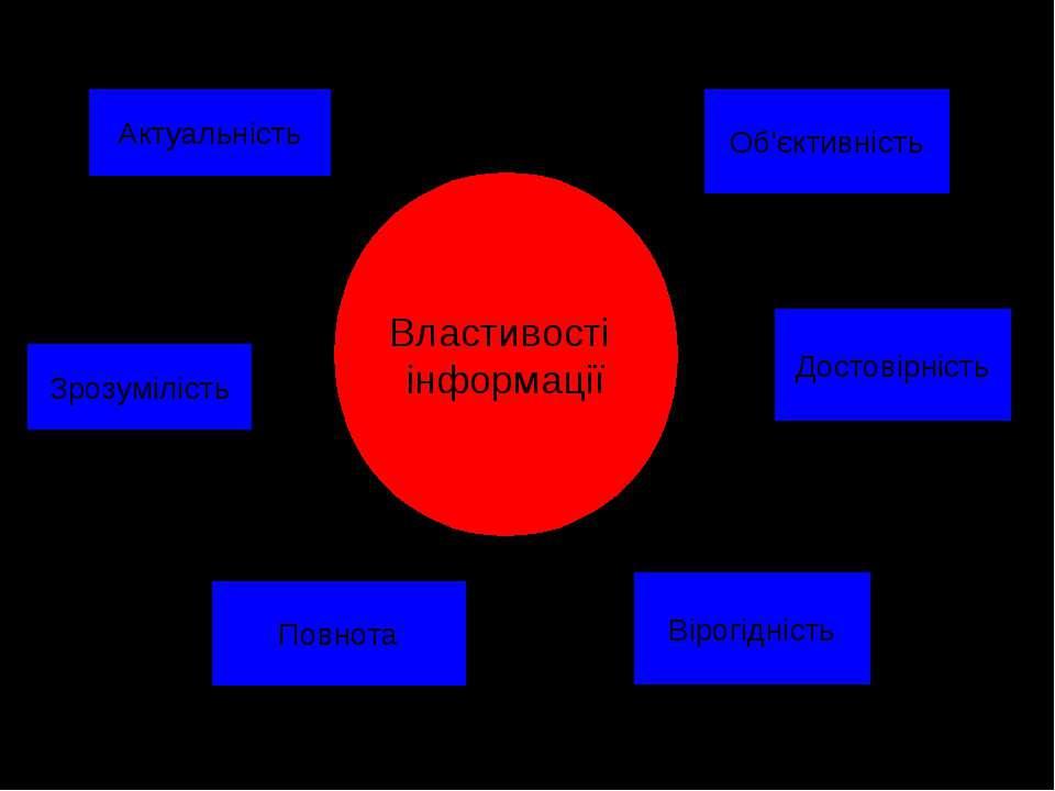 Властивості інформації Актуальність Зрозумілість Повнота Об'єктивність Вірогі...