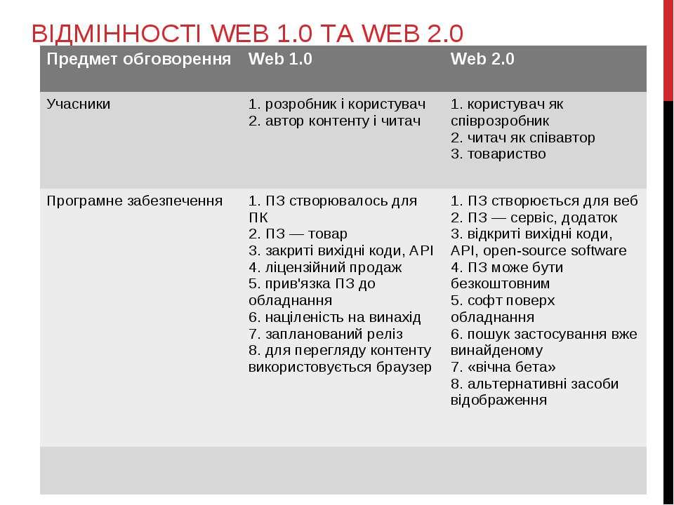 ВІДМІННОСТІ WEB 1.0 ТА WEB 2.0 Предмет обговорення Web 1.0 Web 2.0 Учасники 1...