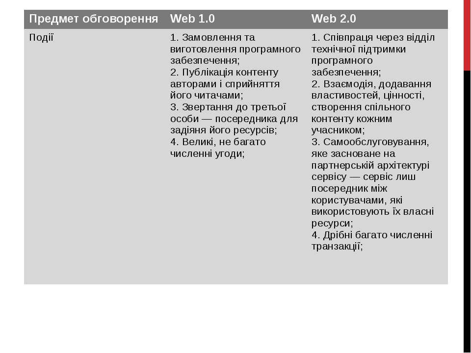 Предмет обговорення Web 1.0 Web 2.0 Події 1. Замовлення та виготовлення прогр...