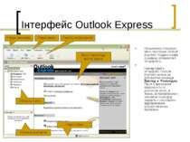 Інтерфейс Outlook Express На малюнку показано вікно програми Outlook Express ...