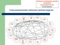 Схема взаємозв'язків глобальних проблем людства: Всяка річ є формою прояву бе...