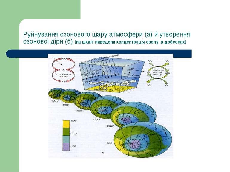 Руйнування озонового шару атмосфери (а) й утворення озонової діри (б) (на шка...