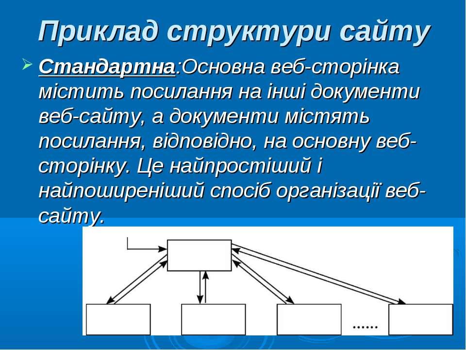 Приклад структури сайту Стандартна:Основна веб-сторінка містить посилання на ...