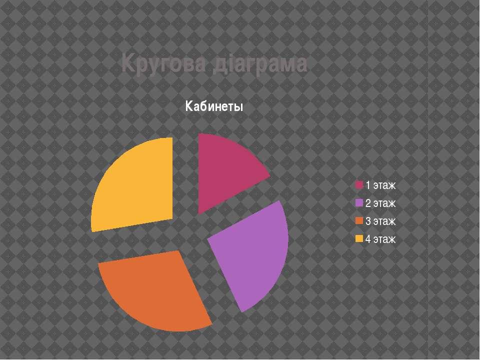 Кругова дiаграма