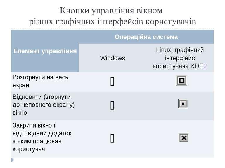 Кнопки управління вікном різних графічних інтерфейсів користувачів Елемент уп...