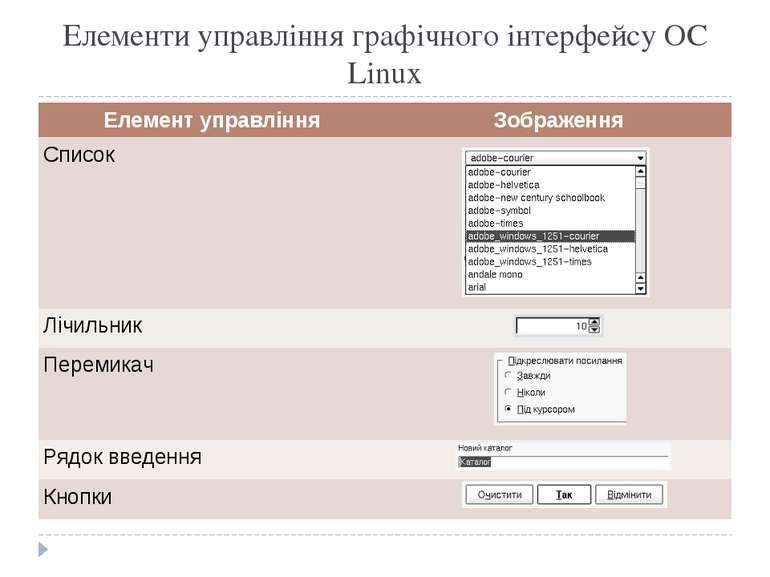Елементи управління графічного інтерфейсу ОС Linux Елемент управління Зображе...