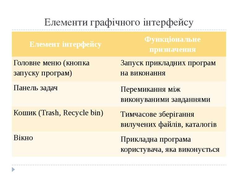Елементи графічного інтерфейсу Елемент інтерфейсу Функціональне призначення Г...