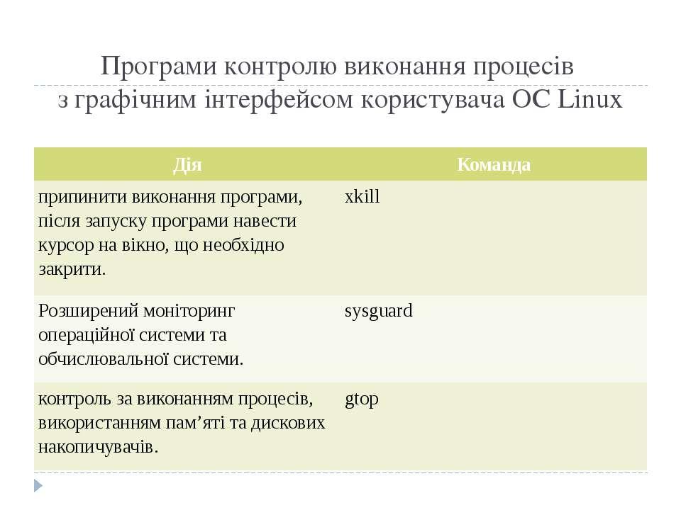 Програми контролю виконання процесів з графічним інтерфейсом користувача ОС L...