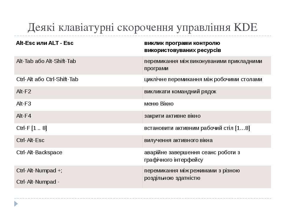Деякі клавіатурні скорочення управління KDE Alt-EscилиALT -Esc виклик програм...
