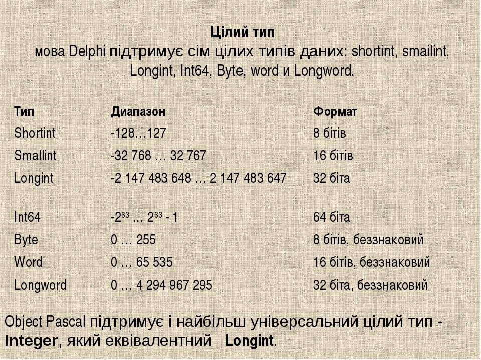 Цілий тип мова Delphi підтримує сім цілих типів даних: shortint, smailint, Lo...