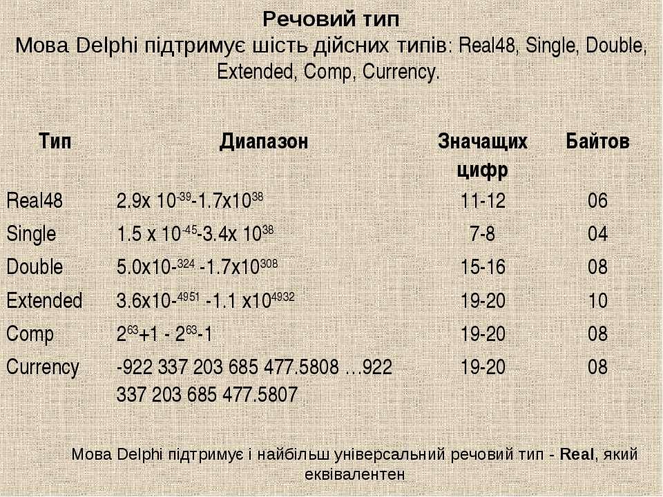 Речовий тип Мова Delphi підтримує шість дійсних типів: Real48, Single, Double...