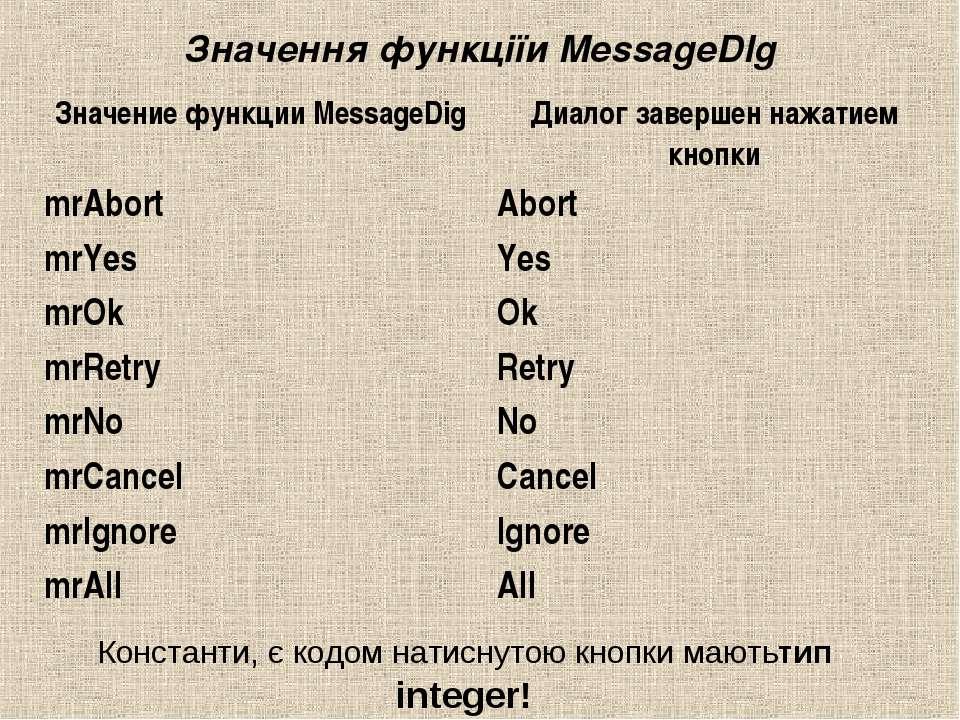 Значення функціїи MessageDlg  Константи, є кодом натиснутою кнопки маютьтип ...