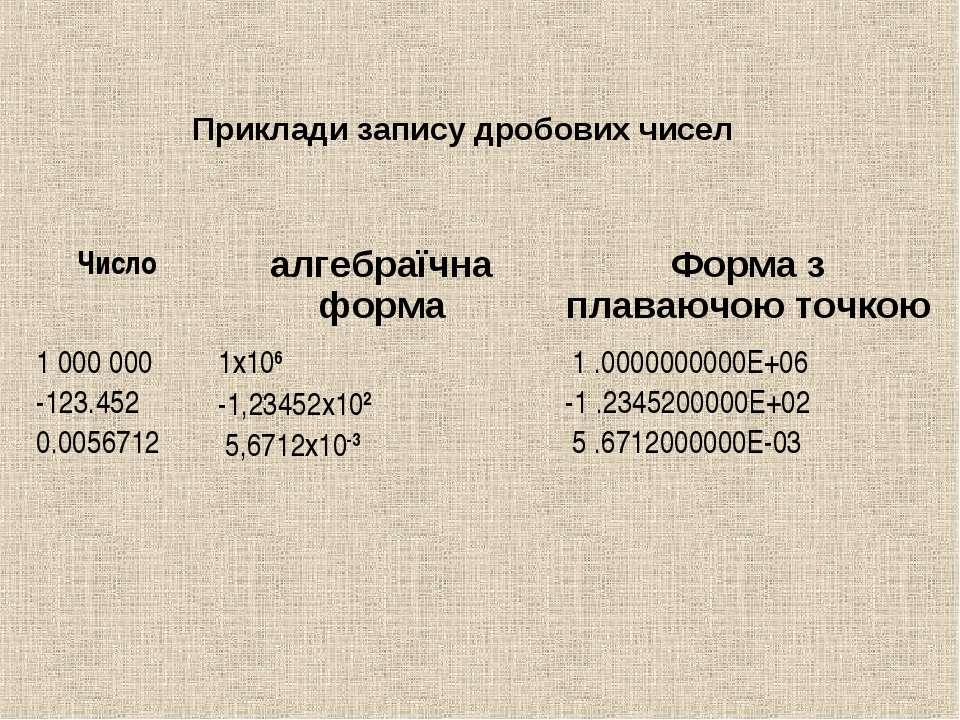 Приклади запису дробових чисел  Число алгебраїчна форма Форма з плаваючою то...