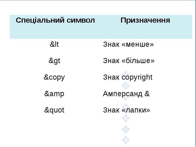 Спеціальнийсимвол Призначення &lt Знак «менше» &gt Знак «більше» &copy Знакco...