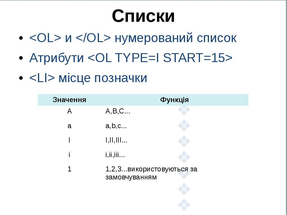Списки и нумерований список Атрибути місце позначки Значення Функція A A,B,C....