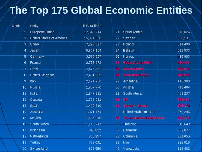 The Top 175 Global Economic Entities