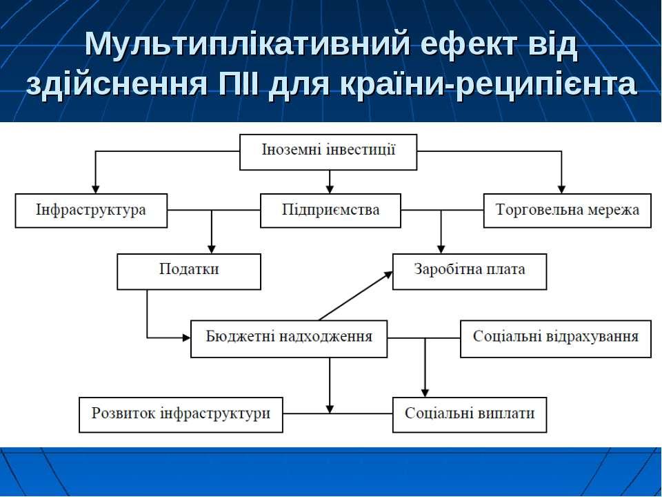 Мультиплікативний ефект від здійснення ПІІ для країни-реципієнта