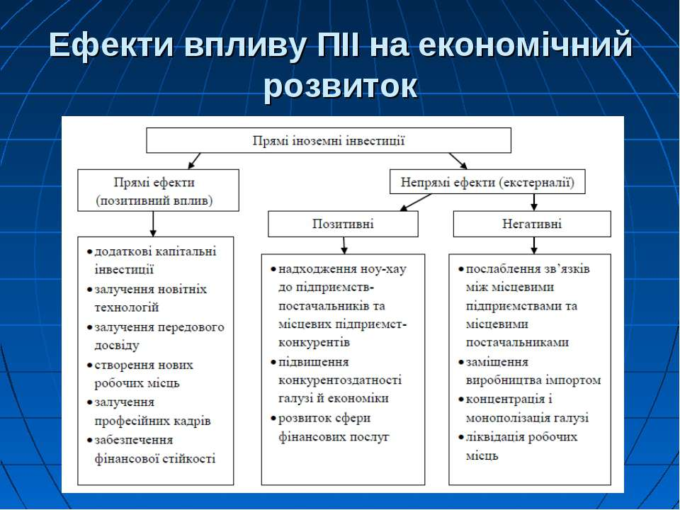 Ефекти впливу ПІІ на економічний розвиток
