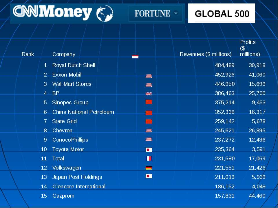 Rank Company  Revenues ($ millions) Profits ($ millions) 1 Royal Dutch Shell...