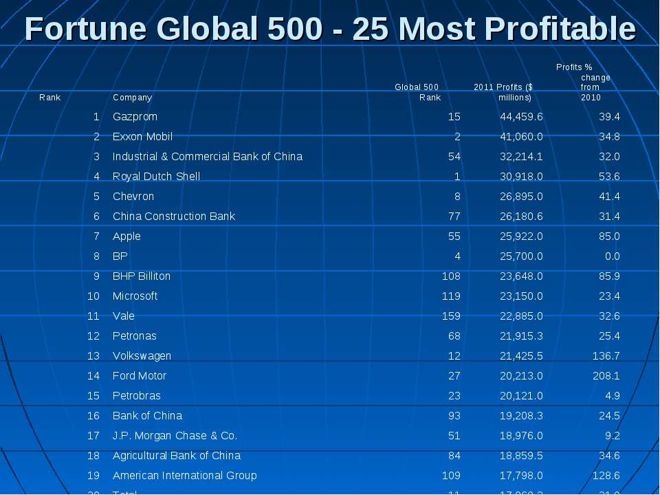 Fortune Global 500 - 25 Most Profitable