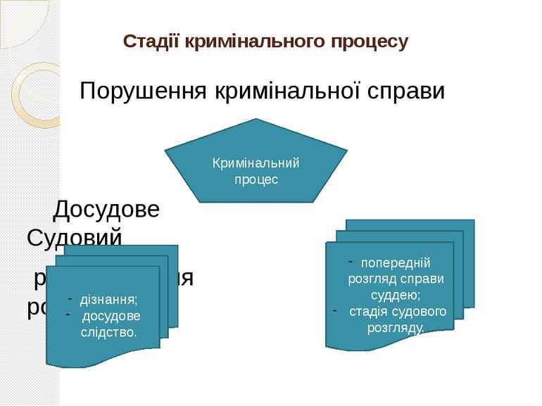 Стадії кримінального процесу Порушення кримінальної справи Досудове Судовий р...