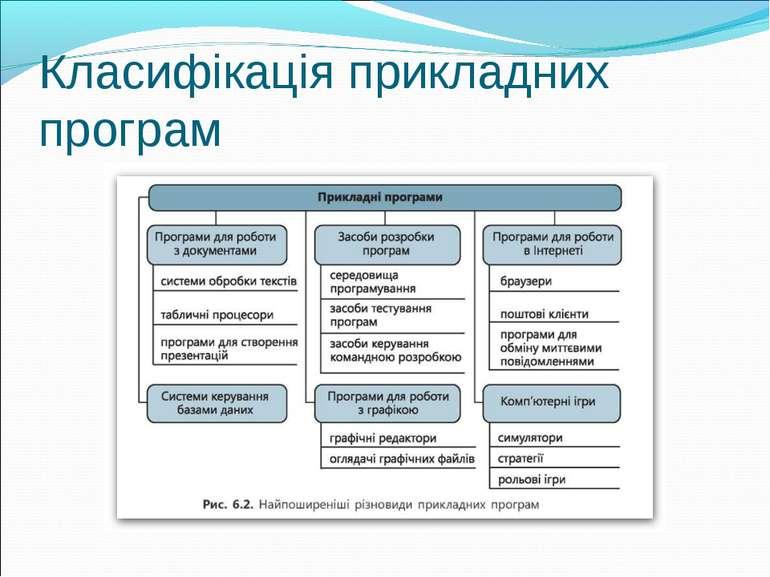 Класифікація прикладних програм