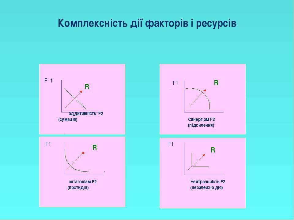 Комплексність дії факторів і ресурсів аддитивність F2 (сумація) антагонізм F2...