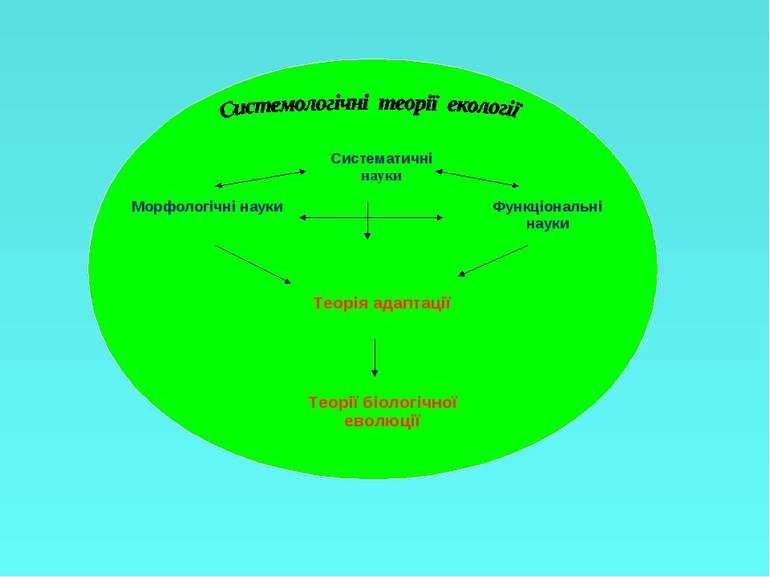 Систематичні науки Морфологічні науки Функціональні науки Теорія адаптації Те...