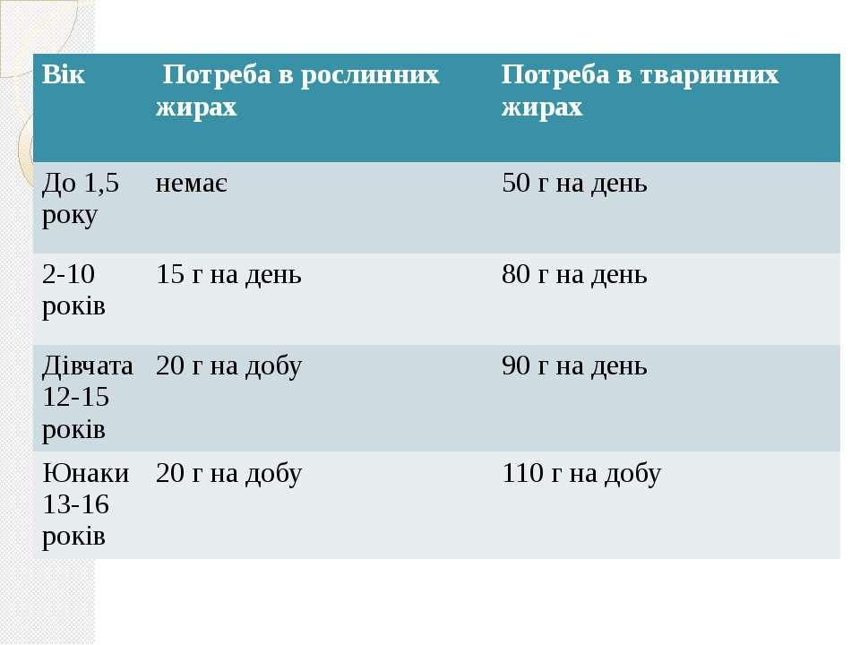 Вік Потреба в рослиннихжирах Потреба в тваринних жирах До 1,5 року немає 50 г...