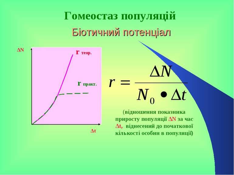 Біотичний потенціал ΔN Δt r теор. r практ. (відношення показника приросту поп...