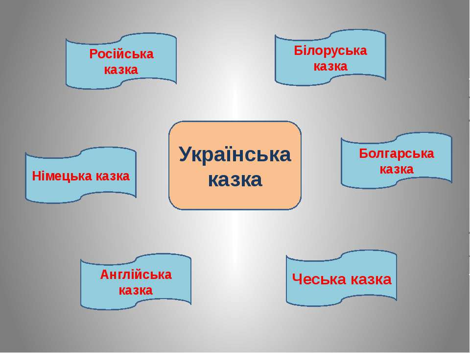 Українська казка Російська казка Німецька казка Білоруська казка Болгарська к...