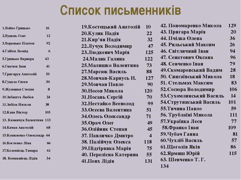 Список письменників 1.Бойко Грицько 16 2.Буцень Олег 12 3.Воронько Платон 92 ...