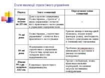Етапи еволюції стратегічного управління