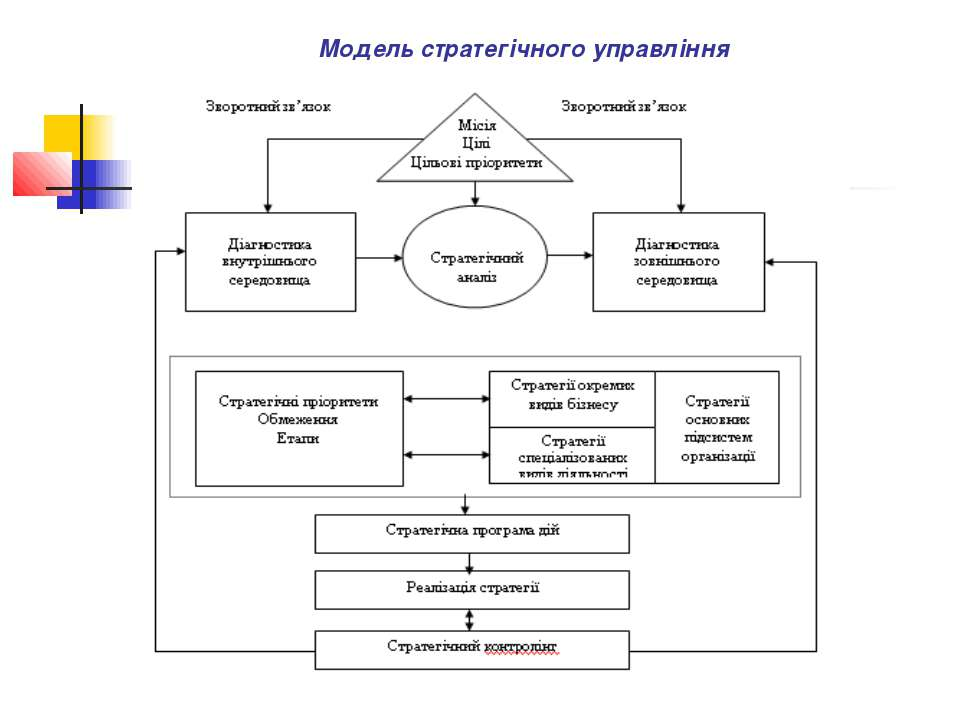 Модель стратегічного управління