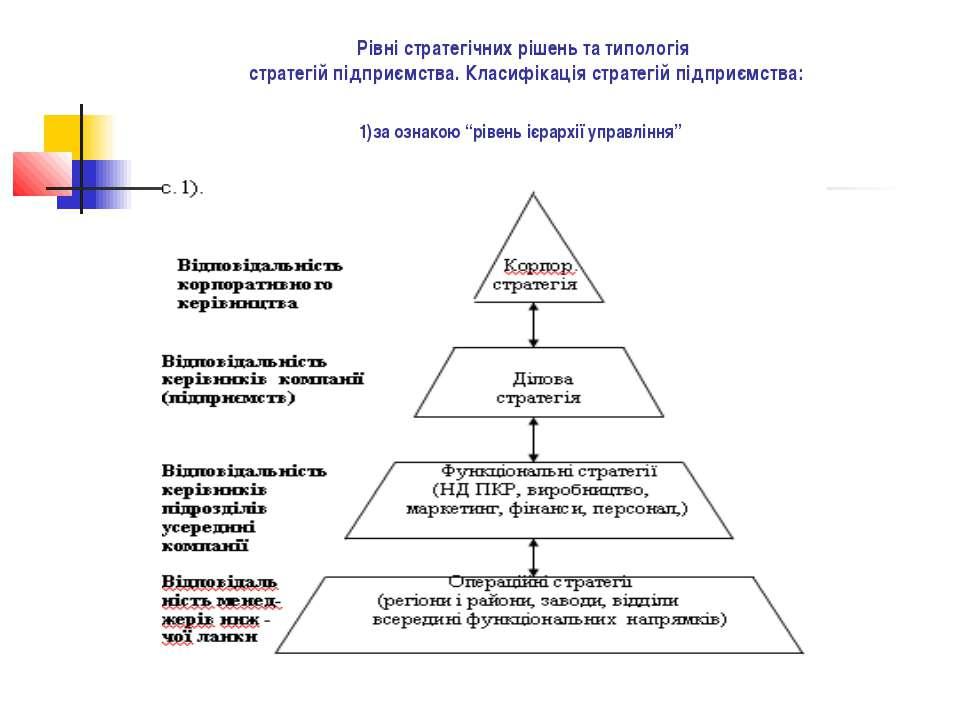 Рівні стратегічних рішень та типологія стратегій підприємства. Класифікація с...