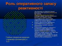 * Роль оперативного запасу реактивності Глибини занурення керуючих стержнів(в...
