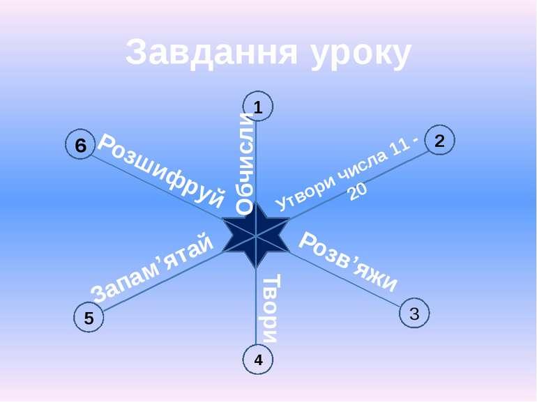 Завдання уроку 6 1 2 3 4 5 Утвори числа 11 - 20 Обчисли Розв'яжи Твори Запам'...