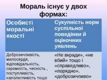 Мораль існує у двох формах: Особисті моральні якості Сукупність норм суспільн...